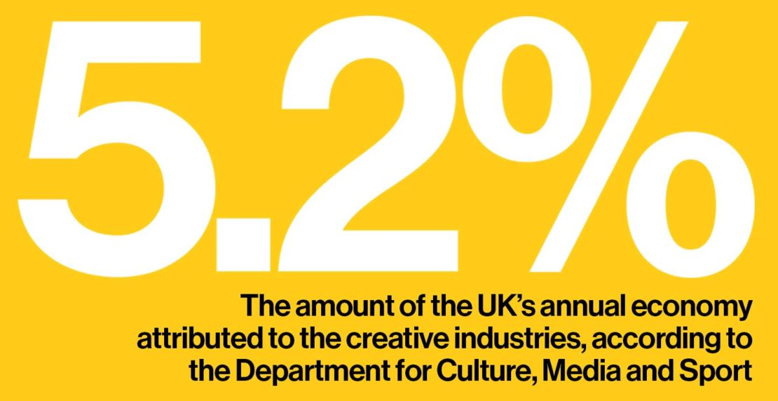 5.2%: the amount of the UK's annual economy attributed to the creative industries